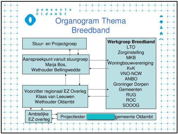 Organogram Breedband zonder pj